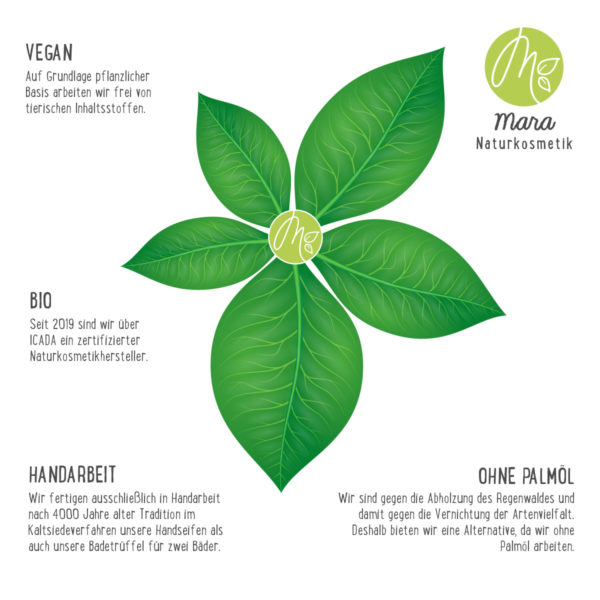 Info Blatt Bio Vegan